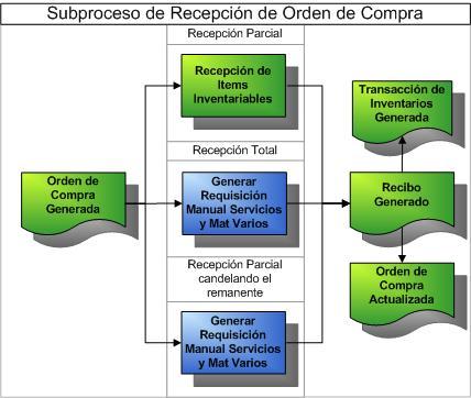 Manual de procedimientos de compras ejemplo for free for Manual de compras de un restaurante pdf